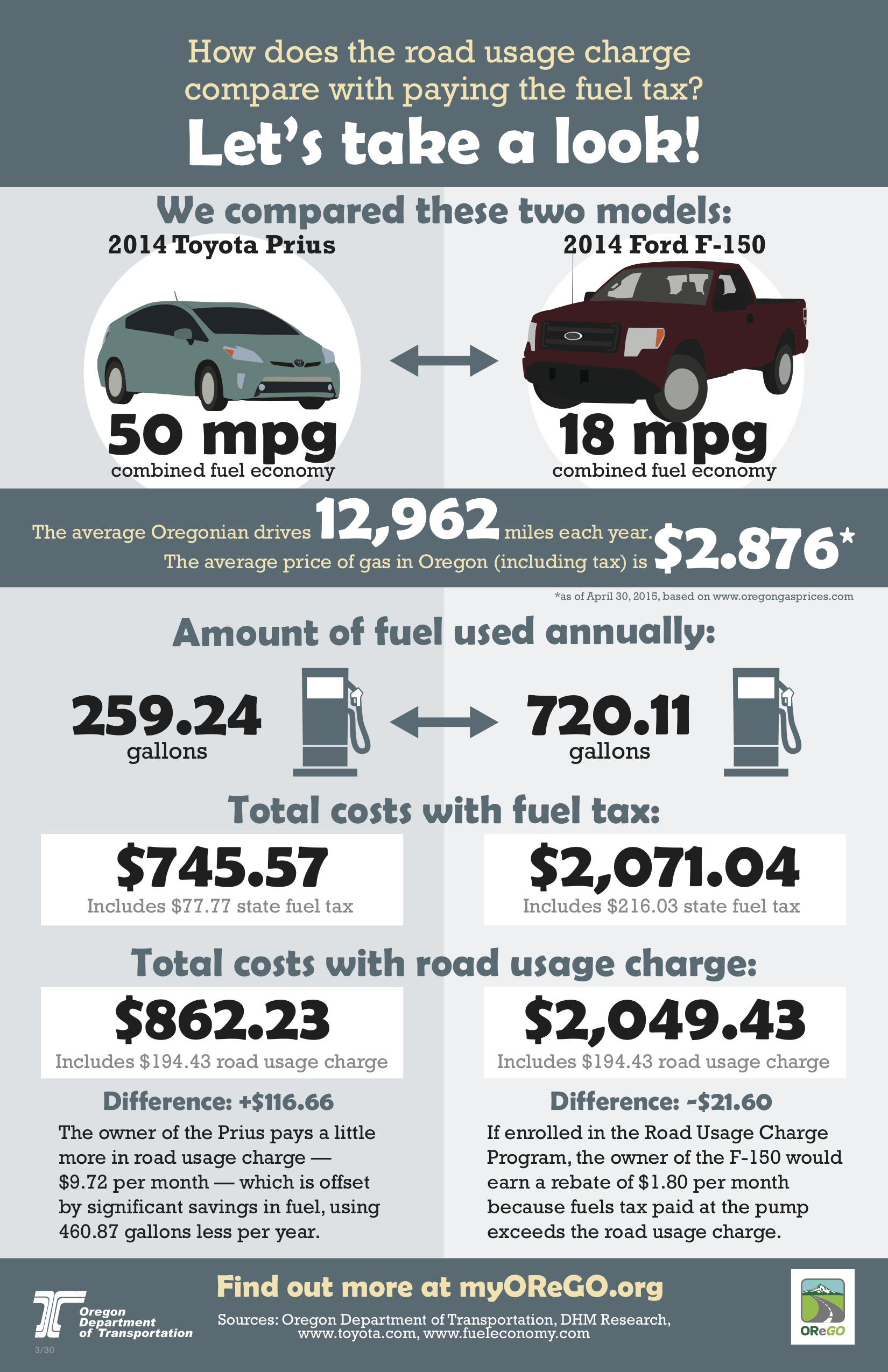 How does the road usage charge compare with paying the fuel tax?